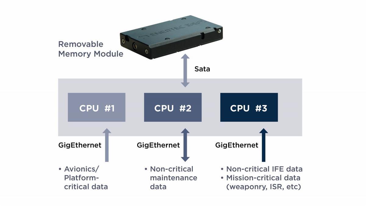 Cyber secure multiprocessor bridging/processing unit: XS1530