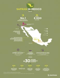 Safran in Mexico - infographics